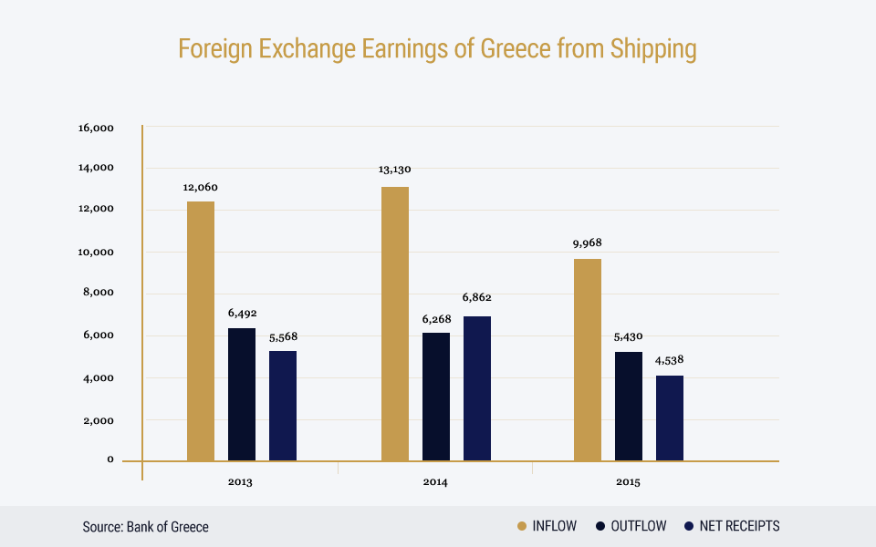 Union Of Greek Shipowners Greek Shipping And Economy 2016